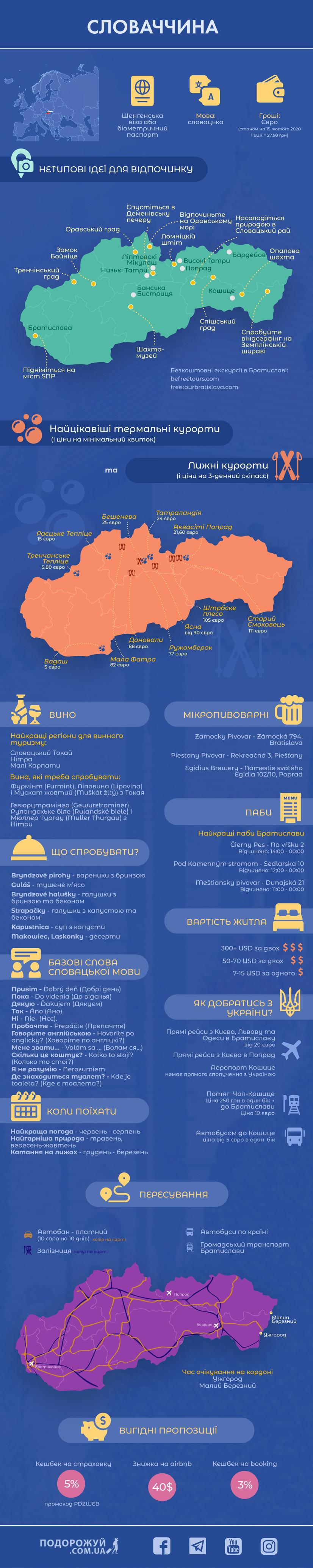 інфографіка словаччина