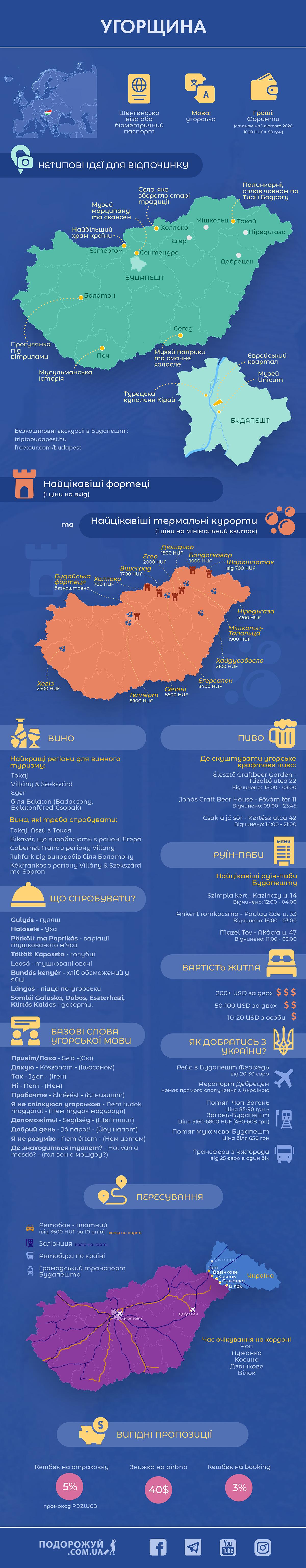 Угорщина - інфографіка
