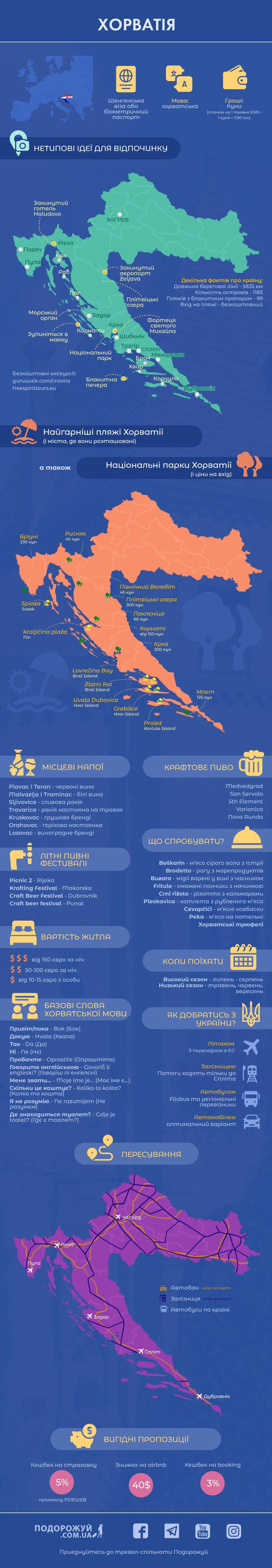 Інфографіка Хорватія зменшена